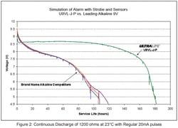 Ultralife 9V vs Alkaline 9V